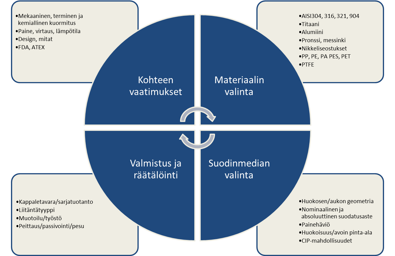 Suodattimen valintaa tehtäessä on huomioitava mm. kohteen vaatimukset, materiaalivaihtoehdot sekä suodinmedia.