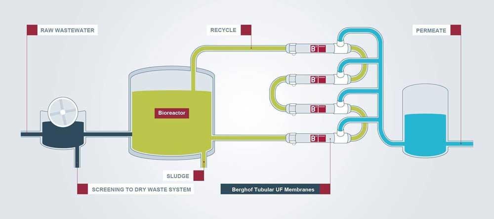 MBR-bioreaktorin_ulkopuolisen_suodatuslaitteiston_havainnekuva