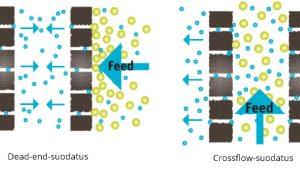Dead-end-suodatus ja crossflow-suodatus